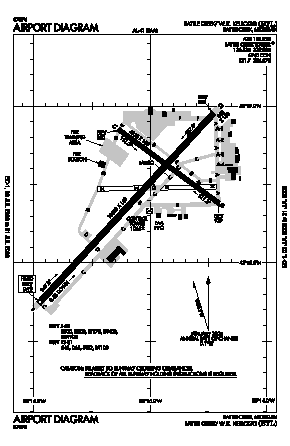 W K Kellogg Airport (BTL) diagram